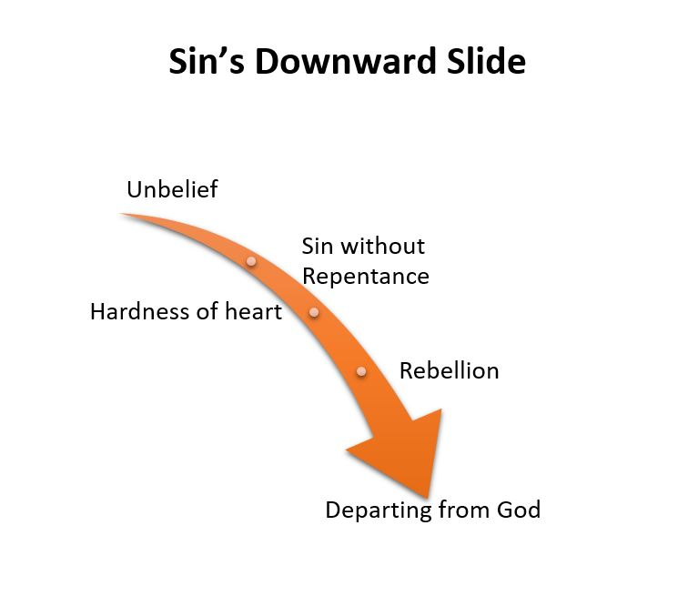 Sins Downward-Slide